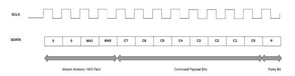 SPMI Protocol