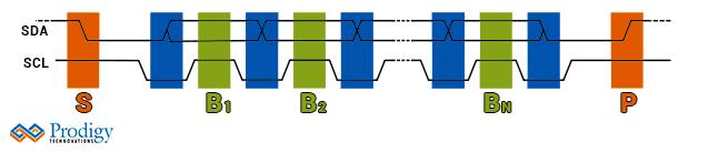 i2c vs i2s