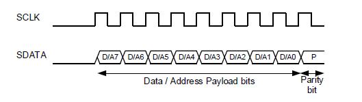 Data or Address Frame