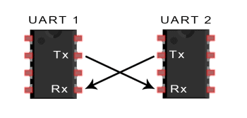 Transmitting and Receiving UART